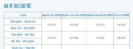 Kinh nghiệm du lịch Phú Quốc tết âm lịch: chi phí, ăn ở v.v